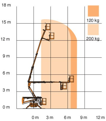 Nacelle Araignée 16 M